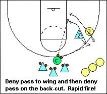 #Basketball Drills - Man-to-Man Defense Breakdown Drills - Coach's Clipboard