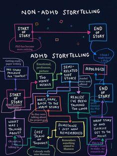 Adhd Humor, Adhd Funny, Mental And Emotional Health, Mental Health Awareness, Adhd Facts, Adhd Brain, Adhd Strategies, Character Bank, Adhd