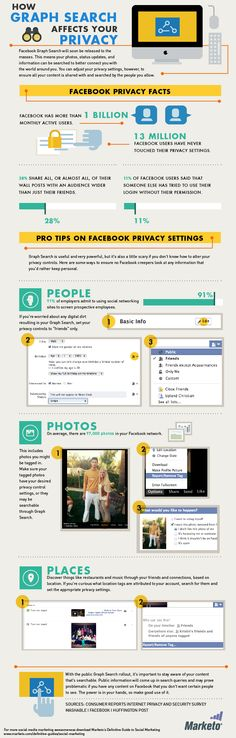 INFOGRAPHIC: How Facebook's Graph Search Affects Your Privacy