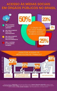 Como as organizações públicas lidam com o uso das mídias sociais no ambiente de trabalho (infografico)