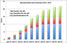 Marcellus/Utica estimated production 2010-2019