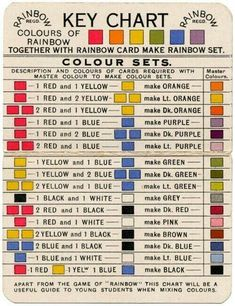 Colours of Rainbow Key Chart, from 'Rainbow' card game, c. 1920 Colours of Rainbow Key Chart, from 'Rainbow' card game, c. Mixing Paint Colors, Color Mixing Chart Acrylic, Mixing Of Colours, How To Mix Colors, Basic Colors, Color Blending, Mixing Hair Color, Colour Mixing Wheel, Color Mixing Guide
