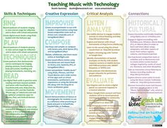 technology in the music room