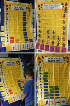 Question of the day Great Graphing Ideas! Preschool Graphs, Graphing Activities, Preschool Math, Math Classroom, Kindergarten Math, Teaching Math, Numeracy, Elementary Math, Teaching Resources