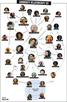 Community relationships chart that's streets ahead