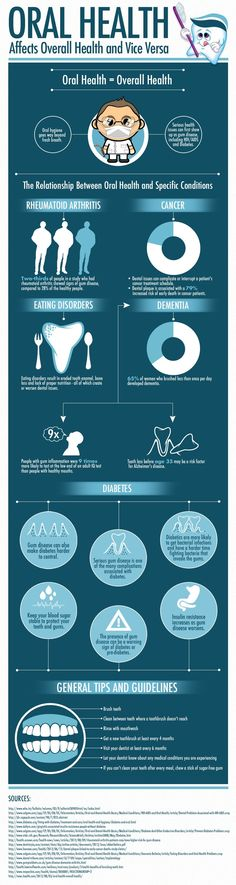 Oral health Affects Overall Health and Vice Versa.   #Dentist #Hygienist