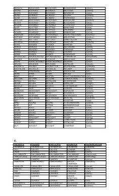 English Verbs, English Writing, English Study, English Grammar, Teaching English, Learn English, Study Spanish, Learning Spanish, Conjugation Chart