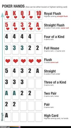 The Value Of Cards…