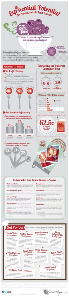 Food infographic  Pinterest tips for chefs restaurants and food brands