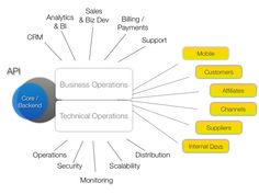 API Management: stakeholders & areas
