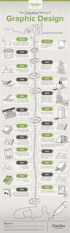 17000 years of graphic design history in one awesome infographic!