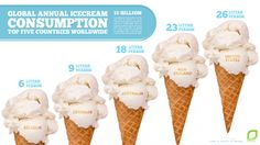 Global Annual Ice Cream Consumption: Top Five Countries Worldwide