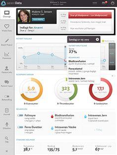 Patient Data - Den Digitale Stuegang #ui