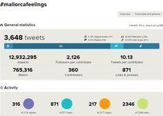 #mallorcafeelings 2014 Estadísticas impacto en Twitter http://www.antoniodomingo.com/2014/10/24/los-tatuajes-del-alma-que-dejo-mallorcafeelings/