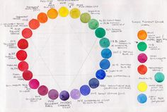 Jane Blundell went into great detail in how she designed her palette. It really pleases the scientist in me to see her color wheels and colour mixing swatches.