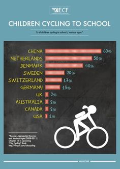 Infographic:Children Cycling To School