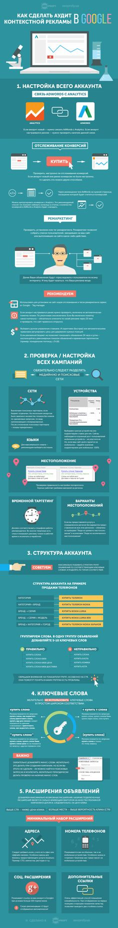 Как сделать аудит контекстной рекламы в Google Adwords