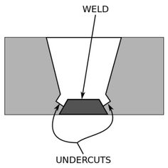 Manufacturing is hard enough without knowing terms most manufacturers use. Here's a quick resource to help you learn the most common terms around describing physical parts. DFM (Design For Manufacturing) TermsUndercut: In manufacturing, an undercut is a special type of recessed surface. In machining it refers to a recess in