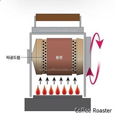 Coffee Roaster - KALDI Home Coffee Roaster Motorize Type Full Package Including Thermometer, Hopper, Probe Rod, Chaff Holder (Gas Burner Required) Iced Coffee, Coffee Shop, Coffee Cups, Roasters Coffee, Cold Drip Coffee Maker, Espresso Shot, Coffee Roasting, Coffee Machine, Bbq Grill