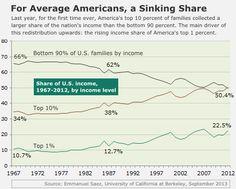 Share of US income 1967-2012 by income level @Emmanuel Saez #TrickleDownEconomics is #Bullshit