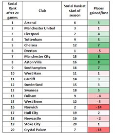 football...if it was ranked by social