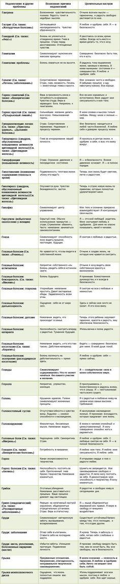 Психосоматика таблица Луиза Хей Г