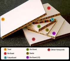 X-board (Xanita), Re-board (Design Force), BioBoard (PlyVeneer), Falconboard (Hexacomb Pregis)