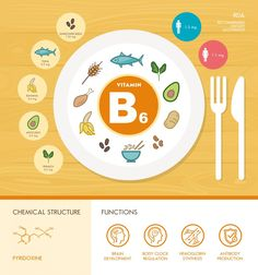 Vitamin B6 (Pyridoxine): Deficiencies, Benefits, Facts, Prevention, Foods B6 Vitamin Benefits, Preventing Kidney Stones, Vitamin B6 Deficiency, Protein Metabolism, Body Clock, Healthy Balanced Diet, Chemical Structure, Rheumatoid Arthritis Symptoms, Vitamin B Complex