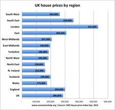 regional-house-prices