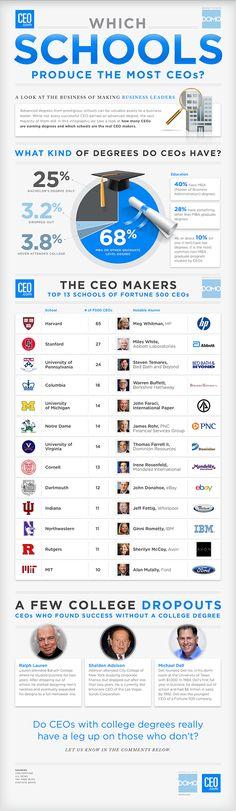 Las universidades que fabrican los mejores CEO #infografia #infographic #education