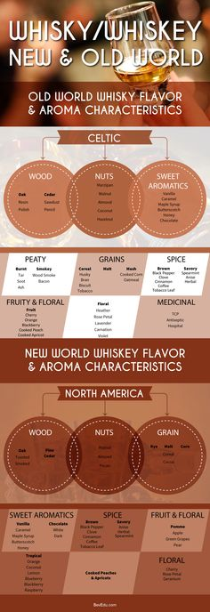 "What does this Whiskey or Scotch Whisky taste like? Here are some common flavors. How do you spell Whiskey? Both Whiskey & Whisky are acceptable, however ""Whisky"" typically refers to Whiskies found in Scotland known as Scotch Whisky. Other spellings generally refer to their other Irish or American counterparts. Taste what's on the educational menu. BeverageEdu.com"