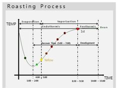 """What is roasting """"Development-Time""""? : NEW WAVE Coffee Roasters : 네이버 블로그"""