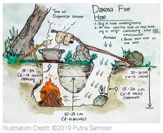 Homestead Survival, Wilderness Survival, Camping Survival, Outdoor Survival, Survival Life Hacks, Survival Tools, Survival Prepping, Materiel Camping, Emergency Preparedness Kit