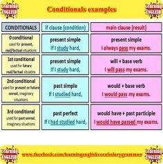 0, 1, 2, 3 conditionals sentences with rules, meanings and examples - Learning basic English vocabulary and grammar
