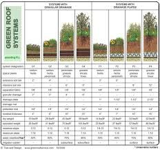 green roof detail - Google Search