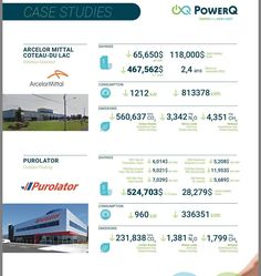 These are detailed case studies from PowerQs current clients and completed projects Quebec wide. We are now in Saskatchewan to help business owners and corporations reduce on their energy consumption their greenhouse gases emissions and make them save on their Powerbill monthly and yearly. Give us a call and start saving today! #powerQ #energyefficient  #solarpanel  #solarenergy #solarpowered #rcmp #mgmresorts #purolator #tommyhilfiger #geothermalEnergy #Ledlight  #voltageregulators…