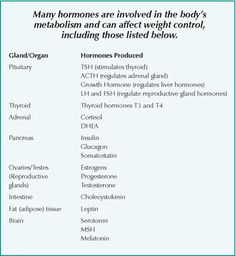 Many hormones are involved in the body's metabolism and can affect weight control including those listed below.