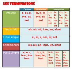 Learn French Videos Tips France French Verbs, French Grammar, French Phrases, French Quotes, French Expressions, French Language Lessons, French Language Learning, French Lessons, French Teaching Resources