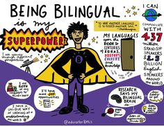 being bilingual is a superpower Classroom Images, Classroom Activities, Bilingual Education, Bilingual Classroom, Spanish Classroom, Learning Theory, Back To School Essentials, Arts Integration, Hispanic Heritage