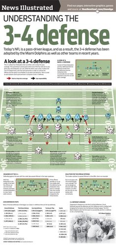 Just hours away from the #NFL Draft, and I've got football on my mind!! #Infographic: Understanding the 3-4 Defense.