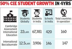 A table showing tilt towards Cambridge Educational System among our Indian Students. CIE 1 gfx