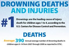 An annual average of 390 pool or spa-related drownings for #children younger than 15 occurred from 2007 to 2009; about 75% of the reported fatalities involved children younger than five.