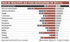Taux de réactivité aux notifications push par industrie en 2014 (Source : Accentage 2015)