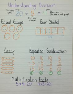 Understanding division anchor chart