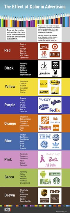 Color plays an important role in branding and influencing purchasing intent, that's mostly associated with whether a color fits a brand's personality in the eyes of the consumer.