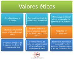 Códigos establecidos por organizaciones ambientalistas de la ...
