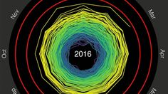 Unraveling spiral: The most compelling global warming visualization ever made. It unambiguously shows the planet's relentless march towards higher temperatures - The Washington Post University Of Reading, Data Visualization, Global Warming, Get Over It, Climate Change, Planets, Weather, Science, Animation