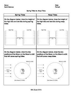 Worksheet - Spring Tides vs. Neap Tides. This worksheet allows students to draw the high tide and low tide heights for spring tides and neap tides side-by-side to allow for an excellent visual comparison. They will also label the locations of the Moon on an orbital path of the Moon for each tide type.