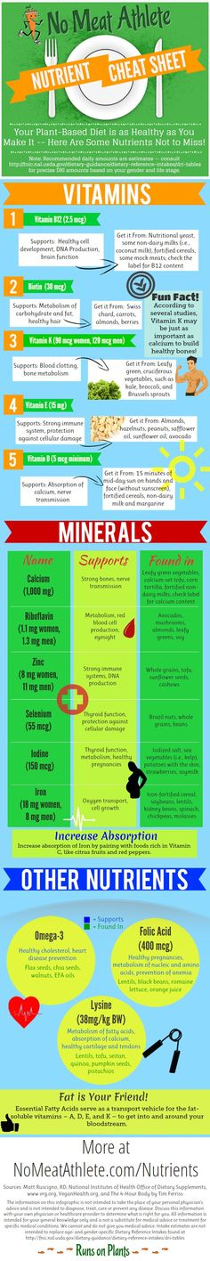 Great breakdown of what nutrients and vitamins you need- No Meat Athlete Cheat Sheet