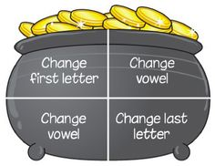 A game to take basic words and make new words by making the changes shown on the pot...with printables